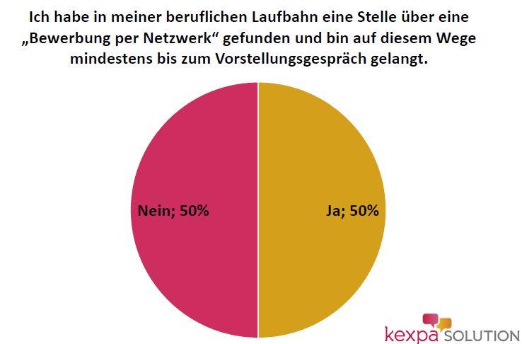 Anteil_Bewerbungen_Netzwerk-Kexpa